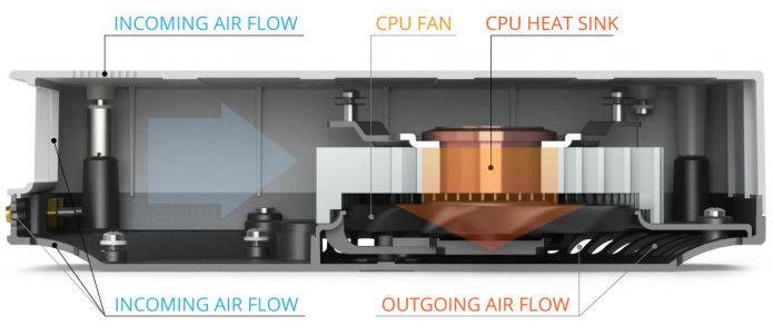 i3 Mac Mini Airflow